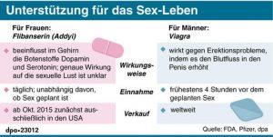 viagra für frauen und männer im vergleich