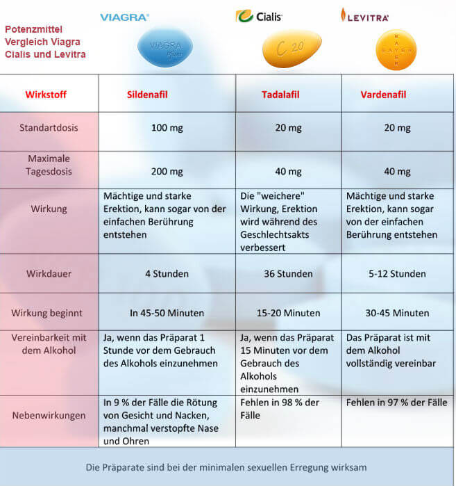 Potenzmittel Vergleich Sildenafil Tadalafil Vardenafil - Informationsgrafik